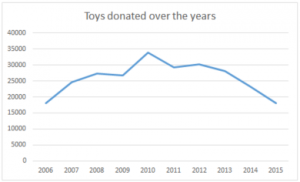 Toys donated over the past few years